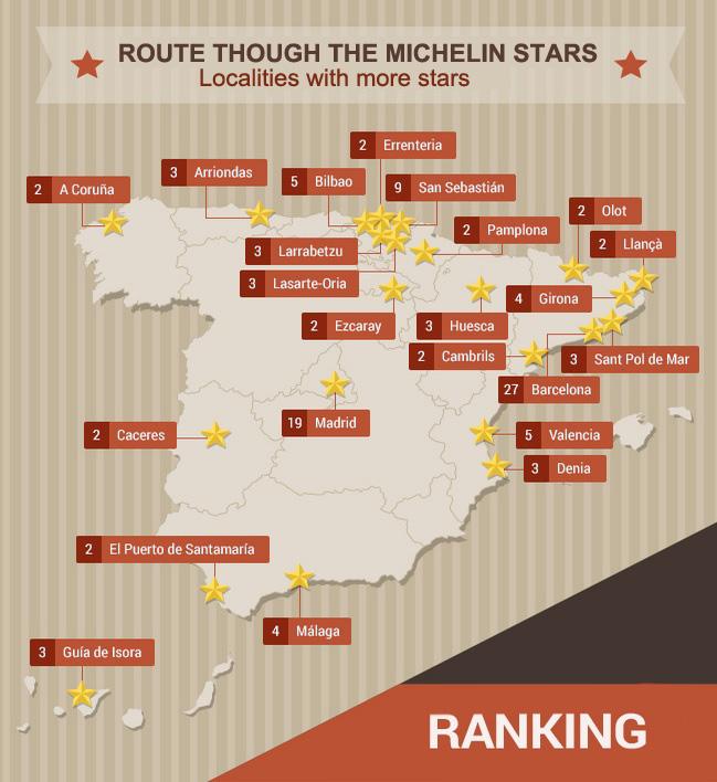 Map Guide Michelin Spain